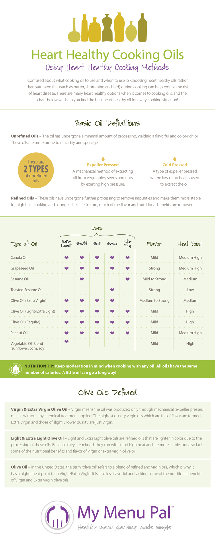 Heart Healthy Cooking Oils Inforgraphic